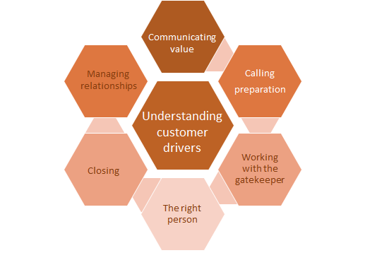 Telephone Sales Training Process Map